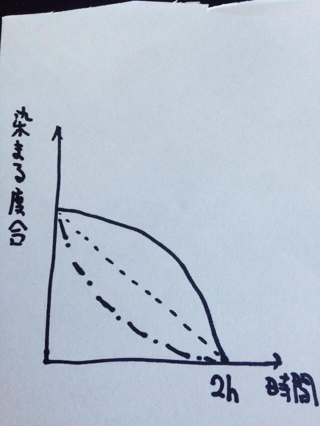 染まり方のグラフ
