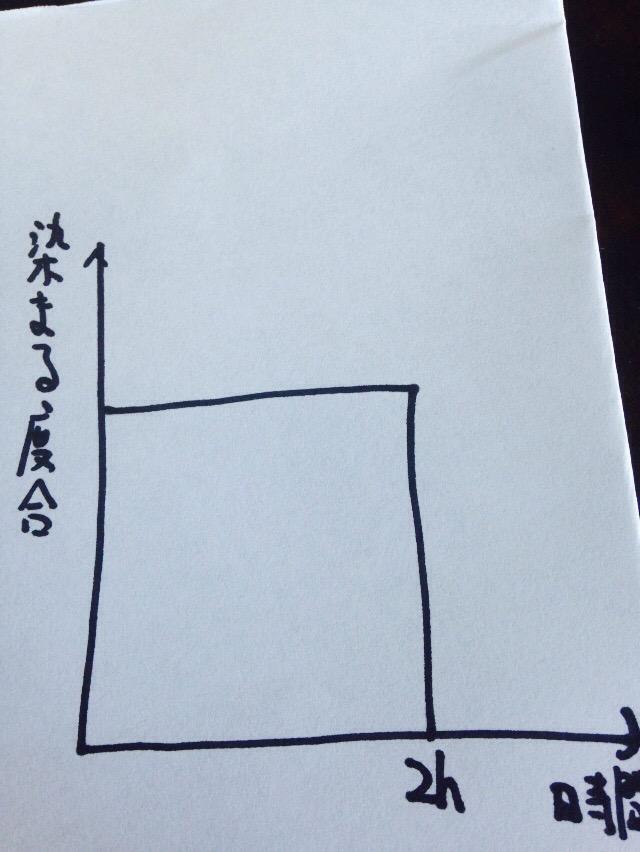 染まり具合のグラフ
